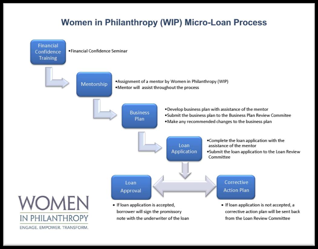 loan-process